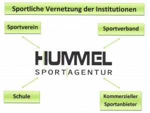 Vernetzung der sportlichen Institutionen